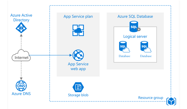 What is Azure and why should I use it?